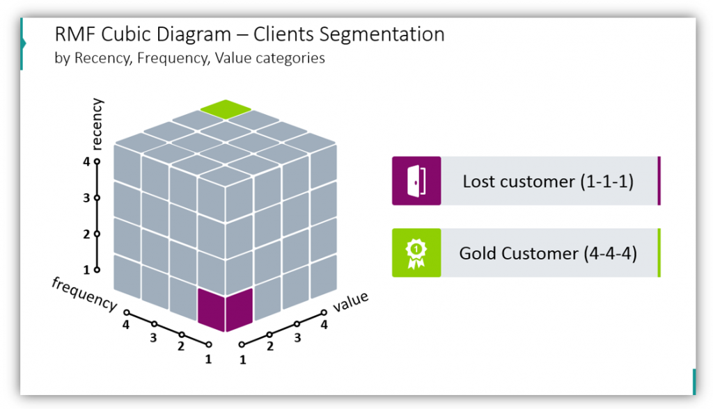 RMF Cubic Diagram – Clients Segmentation by Recency, Frequency, Value categories