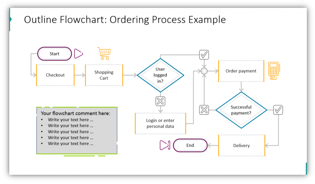 process flowchart ordering process example
