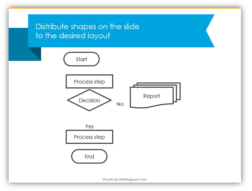 Use Powerpoint To Make A Stylized Process Flowchart Blog