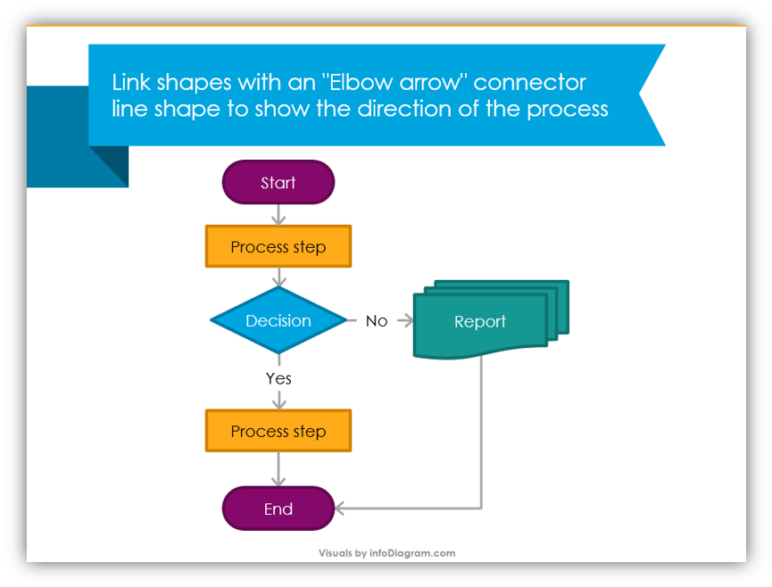 process flowchart step0by-step design instruction ppt