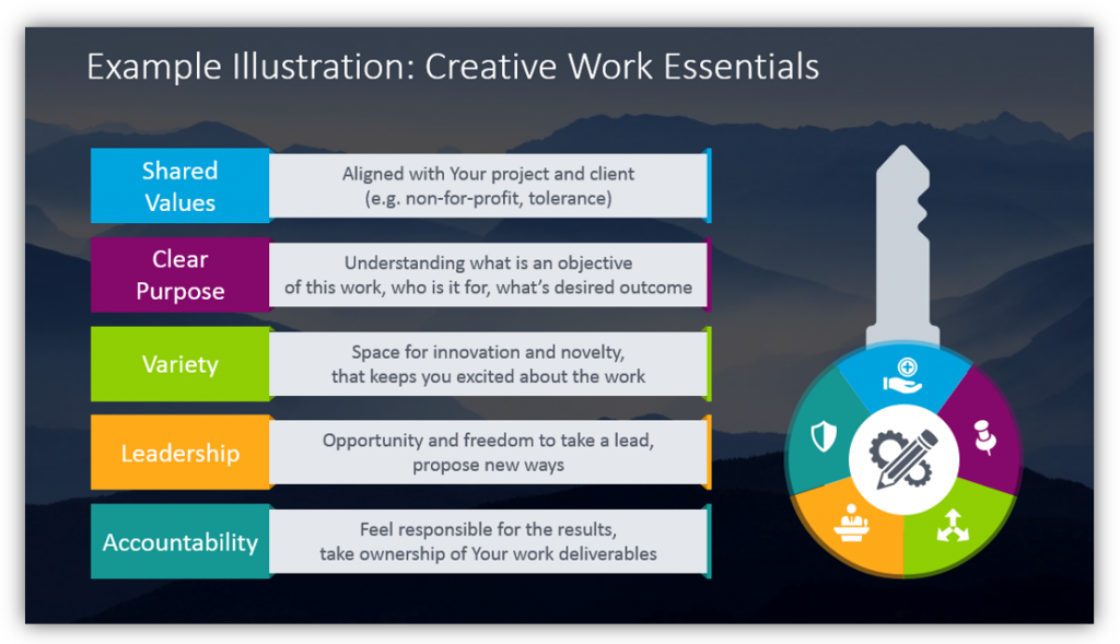 Creative Work Essentials illustrated with key diagram