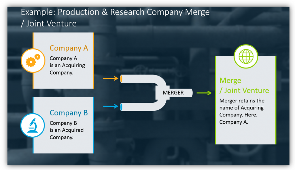 Production & Research Company Merge / Joint Venture
