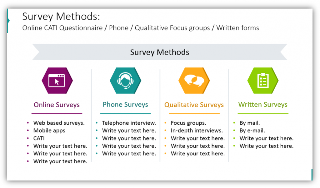 Survey Methods Online CATI Questionnaire / Phone / Qualitative Focus groups / Written forms