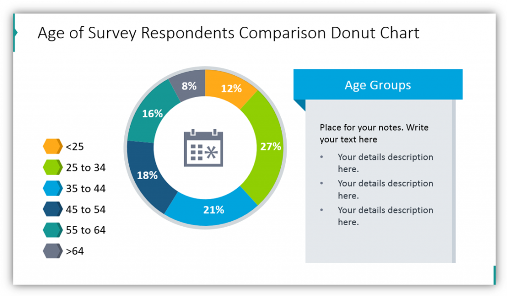 Age of Survey Respondents Comparison Donut Chart