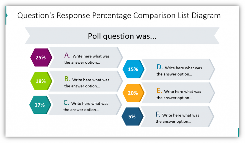 poll results Question's Response Percentage Comparison List Diagram