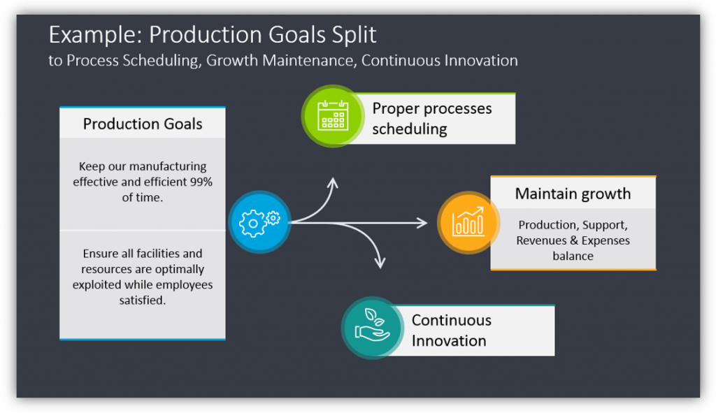 Production Goals Split with the usage of branching arrows