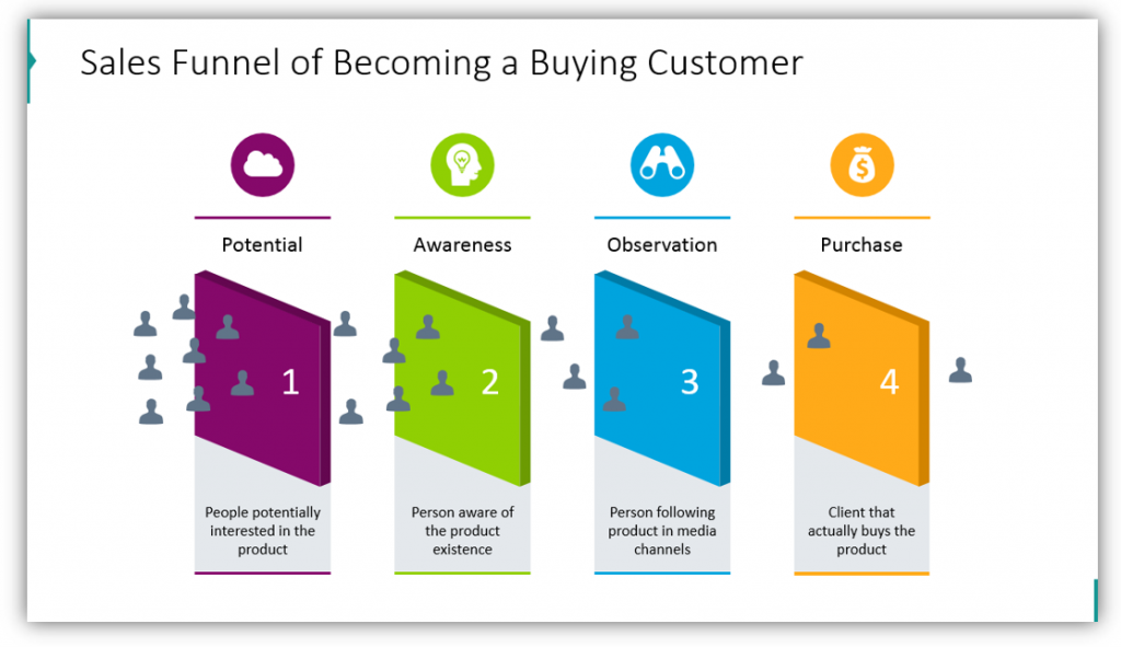 Sales Funnel of Becoming a Buying Customer