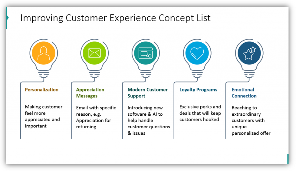 Improving Customer Experience Concept List
