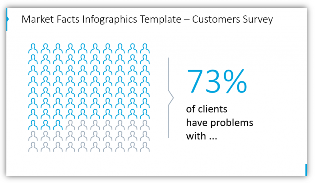 Market Facts Infographics Template for pitch deck – Customers Survey