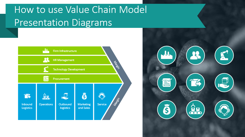How To Use Value Chain Model Presentation Diagrams