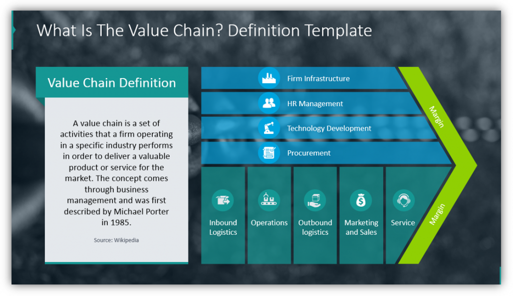 How To Use Value Chain Model Presentation Diagrams Blog Creative Presentations Ideas