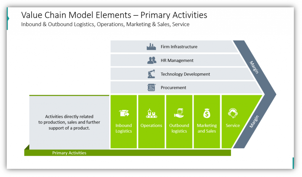 How To Use Value Chain Model Presentation Diagrams - Blog