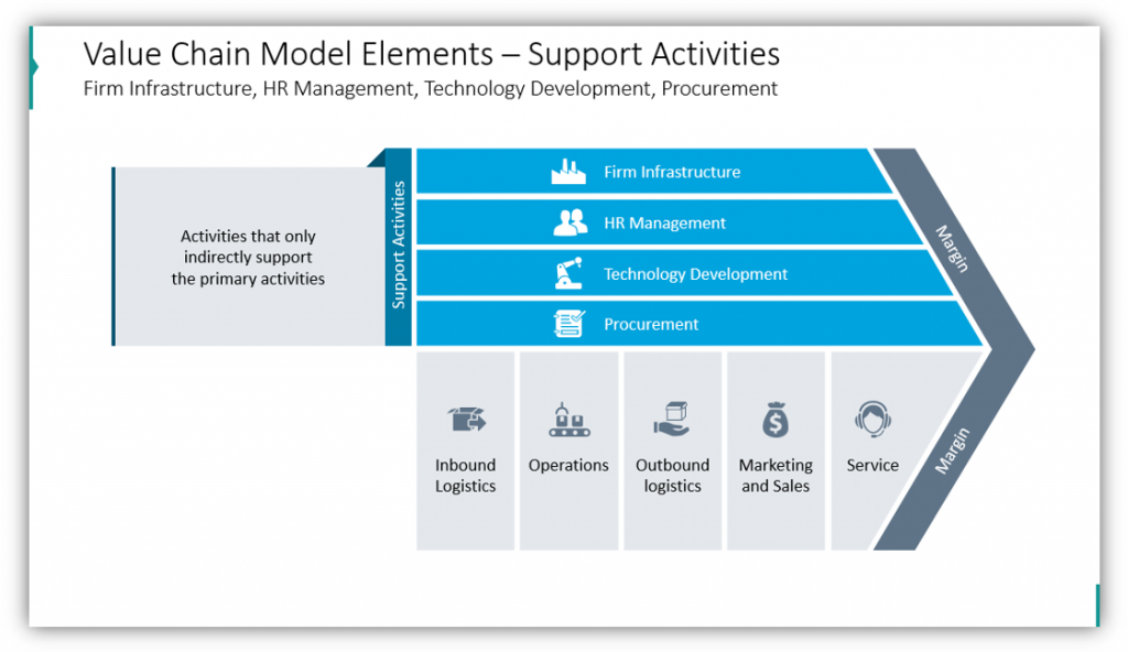 Value Chain Model Elements – Support Activities