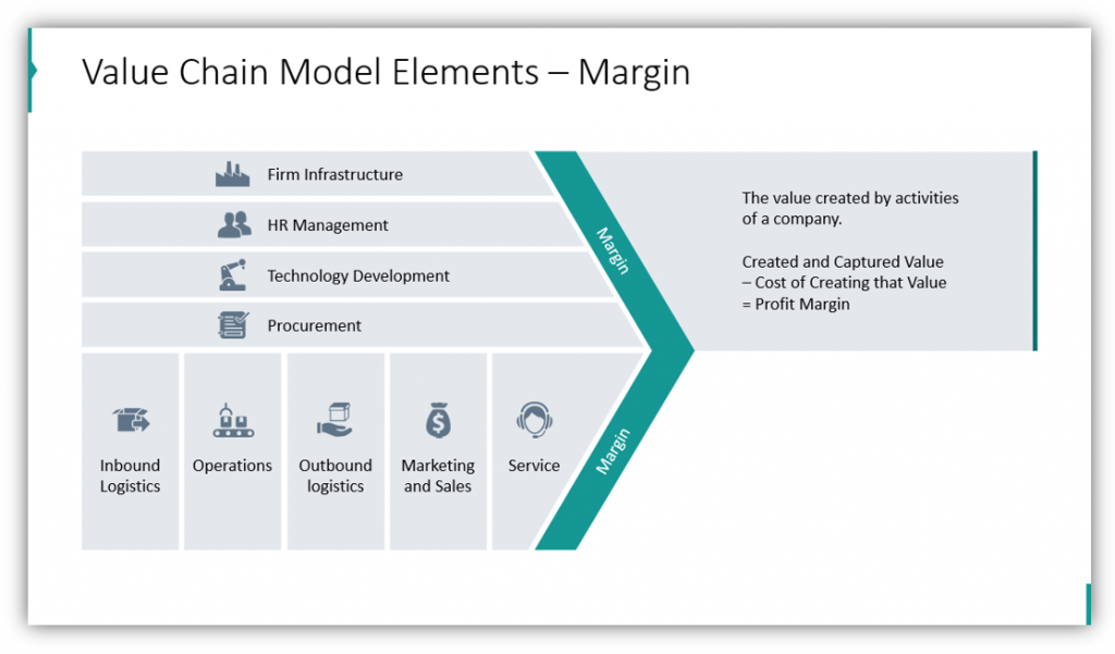 Value Chain Model Elements – Margin