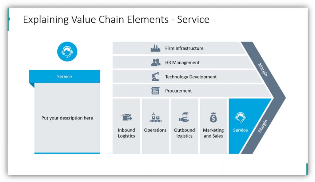 Explaining Value Chain Elements - Service