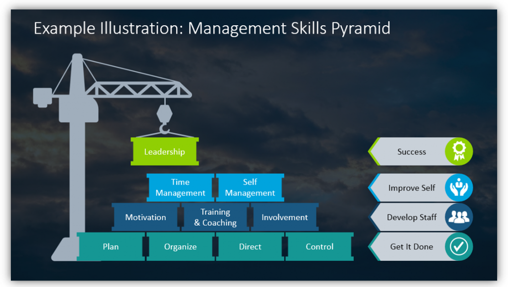 Example Illustration: Management Skills Pyramid