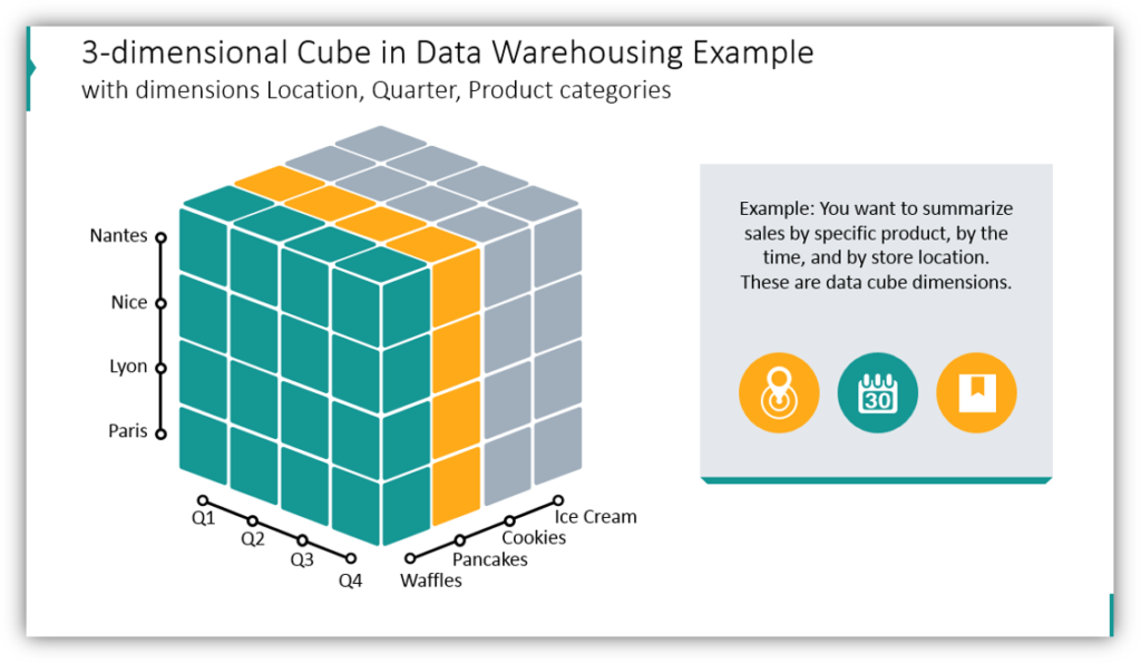 3-dimensional Cube in Data Warehousing Example