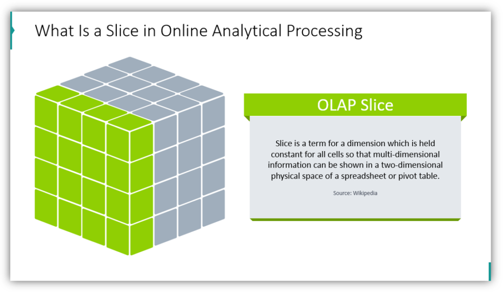 What Is a Slice in Online Analytical Processing
