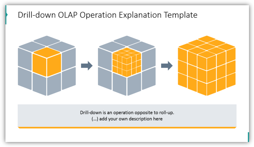 Drill-down OLAP Operation Explanation Template