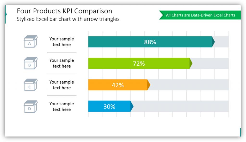Four Products KPI Comparison