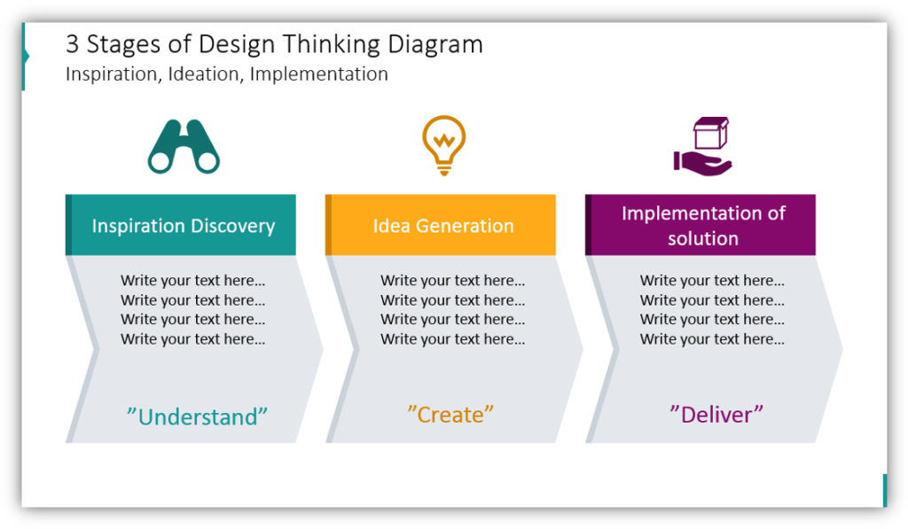 3 Stages of Design Thinking Diagram Inspiration, Ideation, Implementation