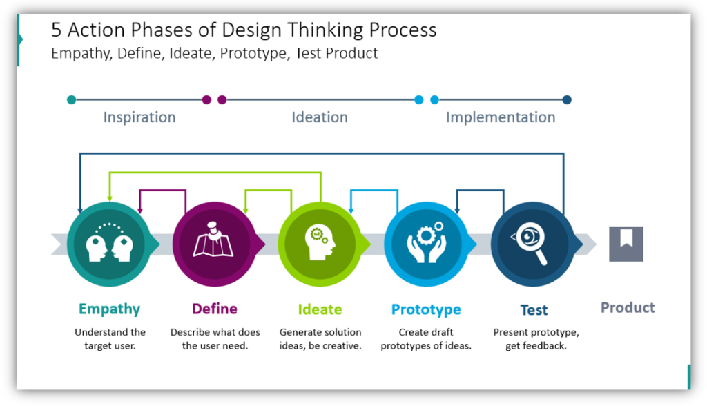 Action Phases of Design Thinking Process
