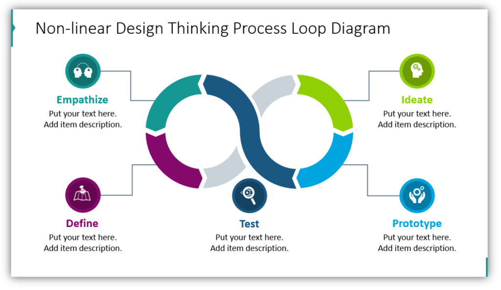 Non-linear Design Thinking Process Loop Diagram