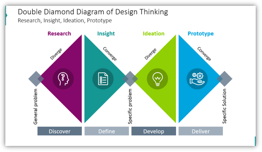 Double Diamond Diagram of Design Thinking Research, Insight, Ideation, Prototype