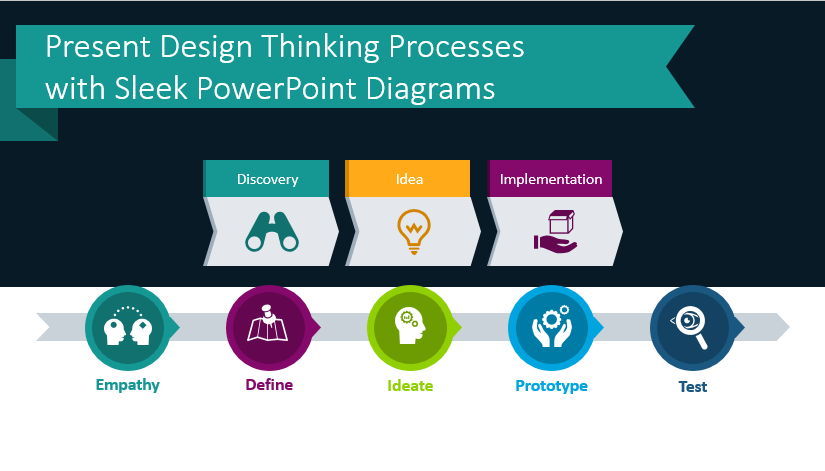 Present Design Thinking Process with Sleek PowerPoint Diagrams