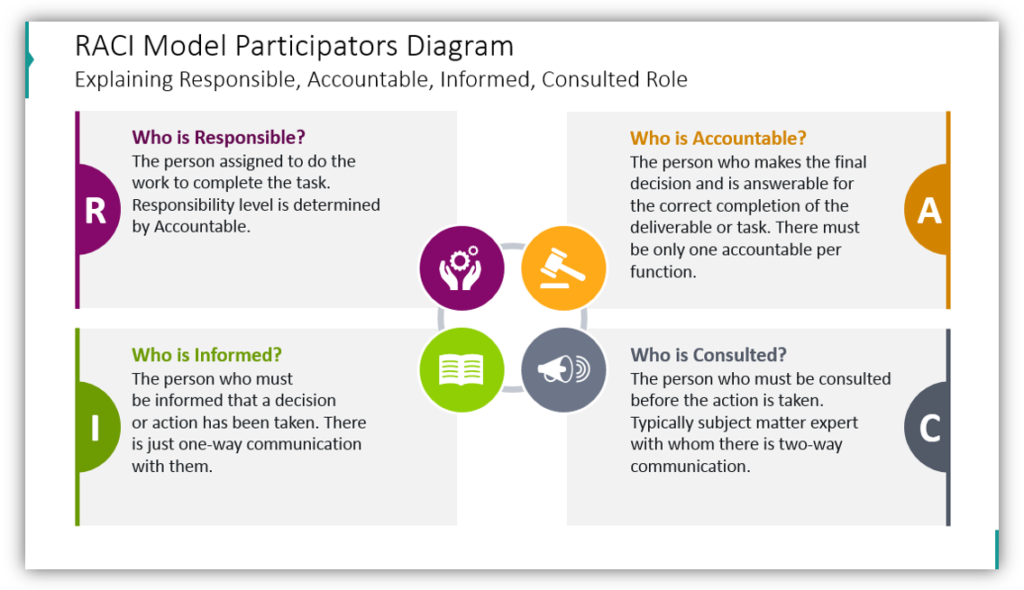 RACI Model Participators DiagramExplaining Responsible, Accountable, Informed, Consulted Role