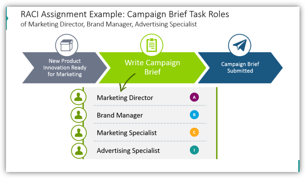 RACI Assignment Example: Campaign Brief Task Roles of Marketing Director, Brand Manager, Advertising Specialist