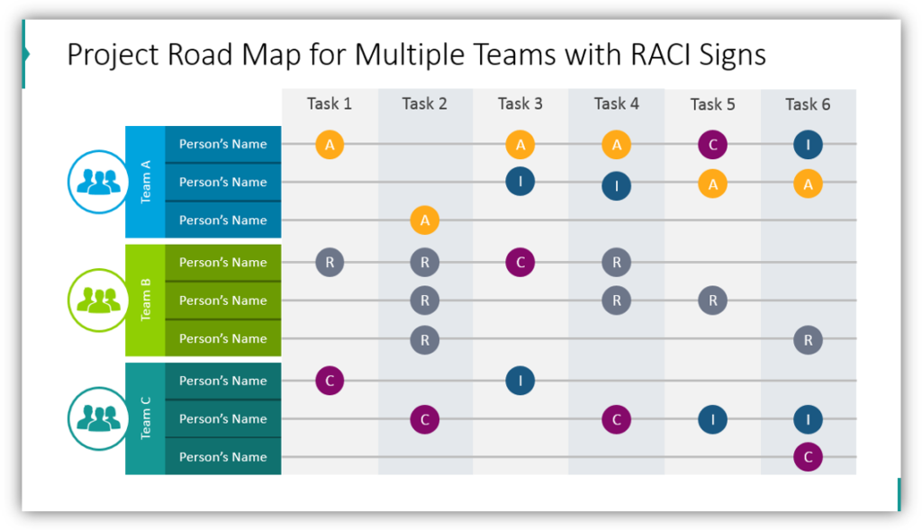 Project Road Map for Multiple Teams with RACI Signs