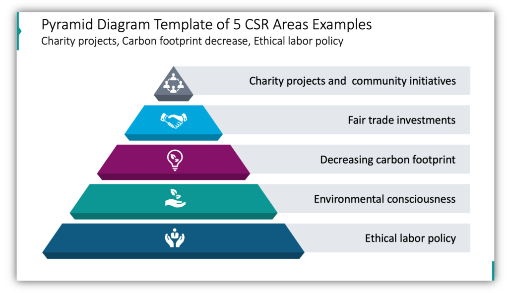Pyramid Diagram Template of 5 corporate social responsibility CSR Areas Examples