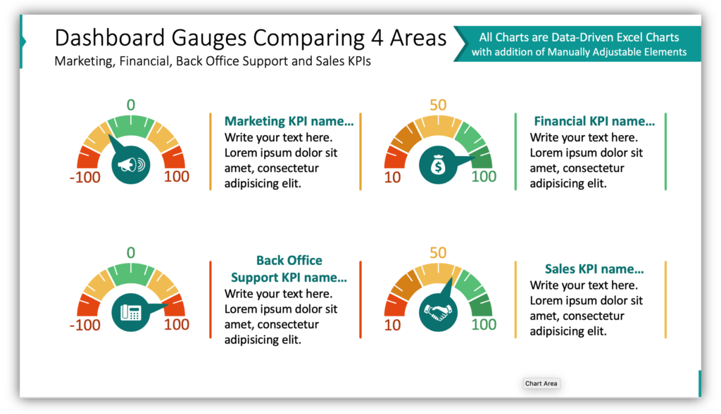 Dashboard Gauges Comparing 4 Areas