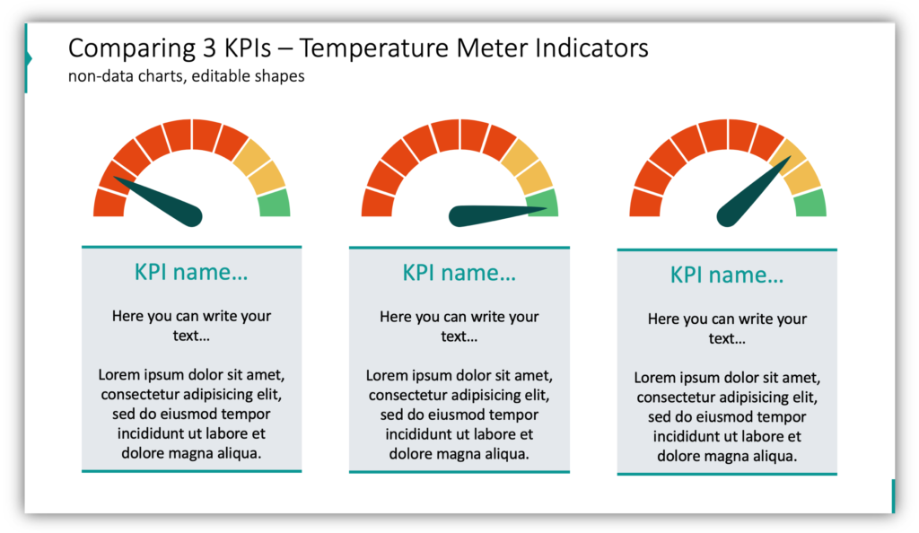 Comparing 3 KPIs – Temperature Meter Indicators gauge charts