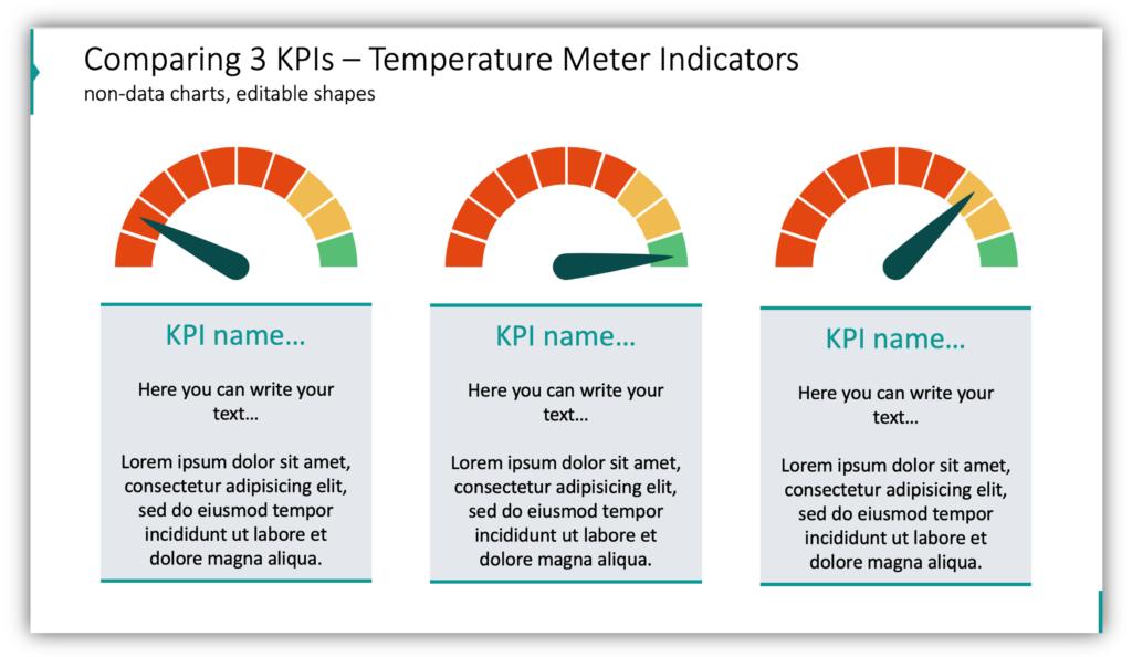 Comparing 3 KPIs – Temperature Meter Indicators gauge charts