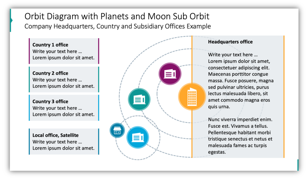 Orbit Diagram with Planets and Moon Sub Orbit