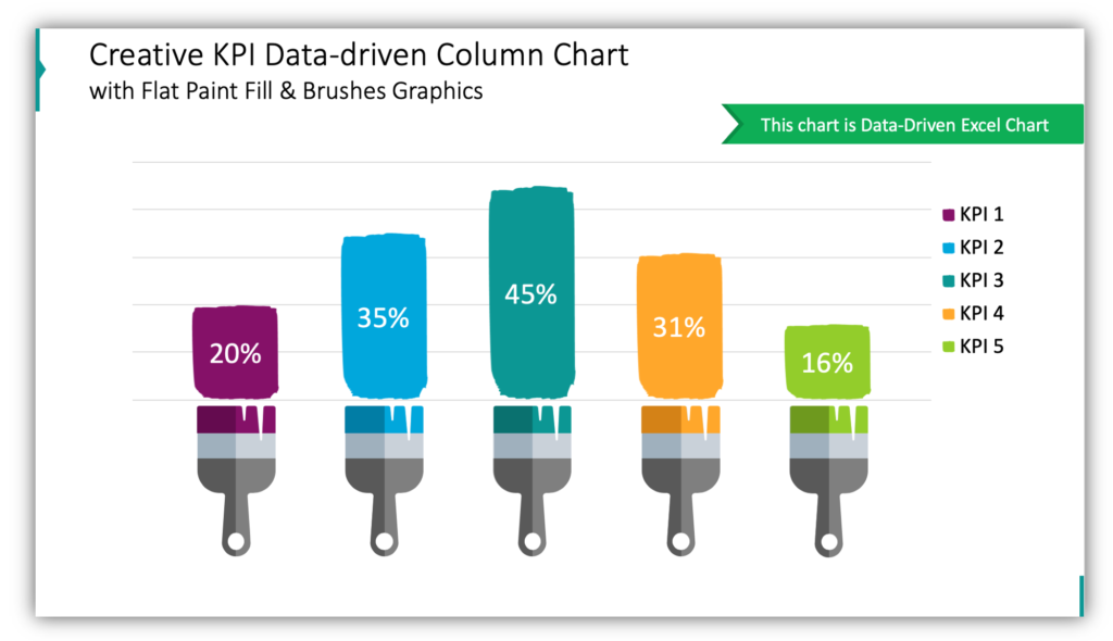Creative KPI Data-driven Column Chart with Flat Paint Fill & Brushes Graphics