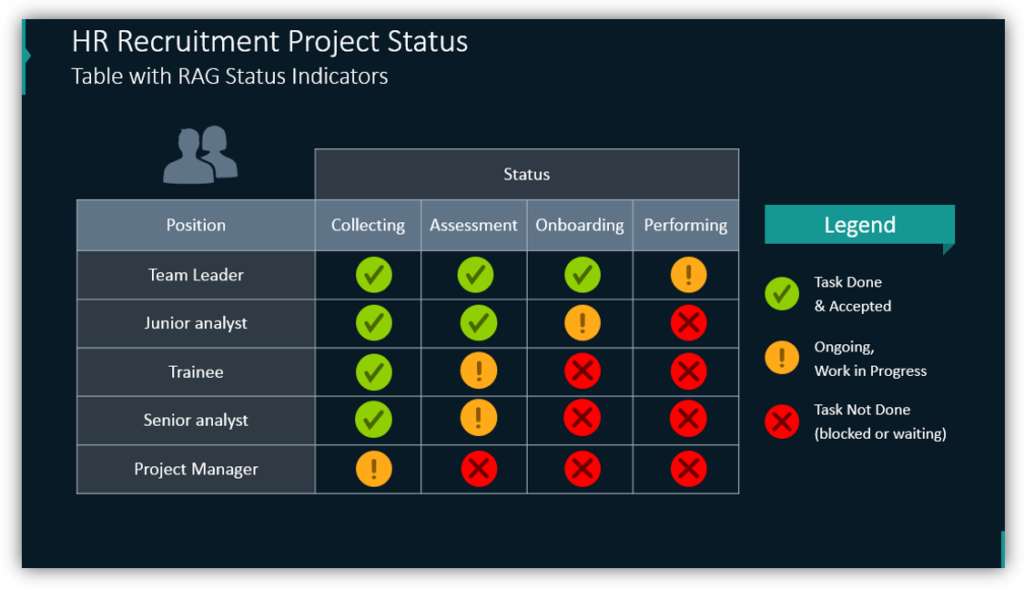 HR Recruitment Project Status Table with RAG Status Indicators