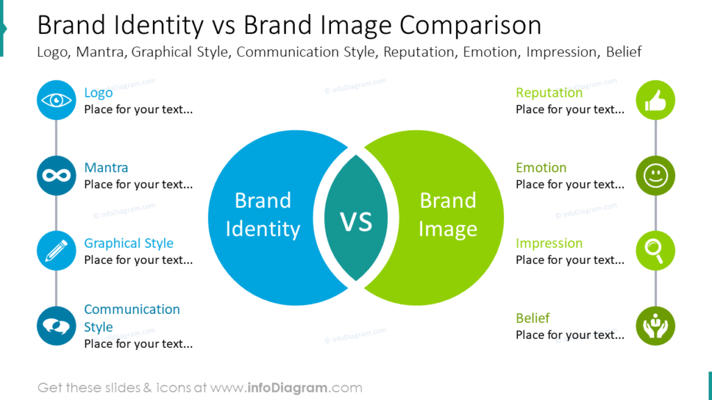 Brand Identity vs Brand Image Comparison
