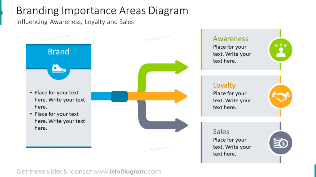 Branding Importance Areas Diagraminfluencing Awareness, Loyalty and Sales