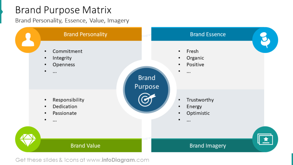 Brand Identity Purpose MatrixBrand Personality, Essence, Value, Imagery