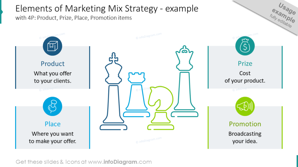 Elements of Marketing Mix Strategy - example chess pieces