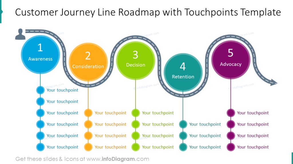 Customer Journey Line Roadmap with Touchpoints Template