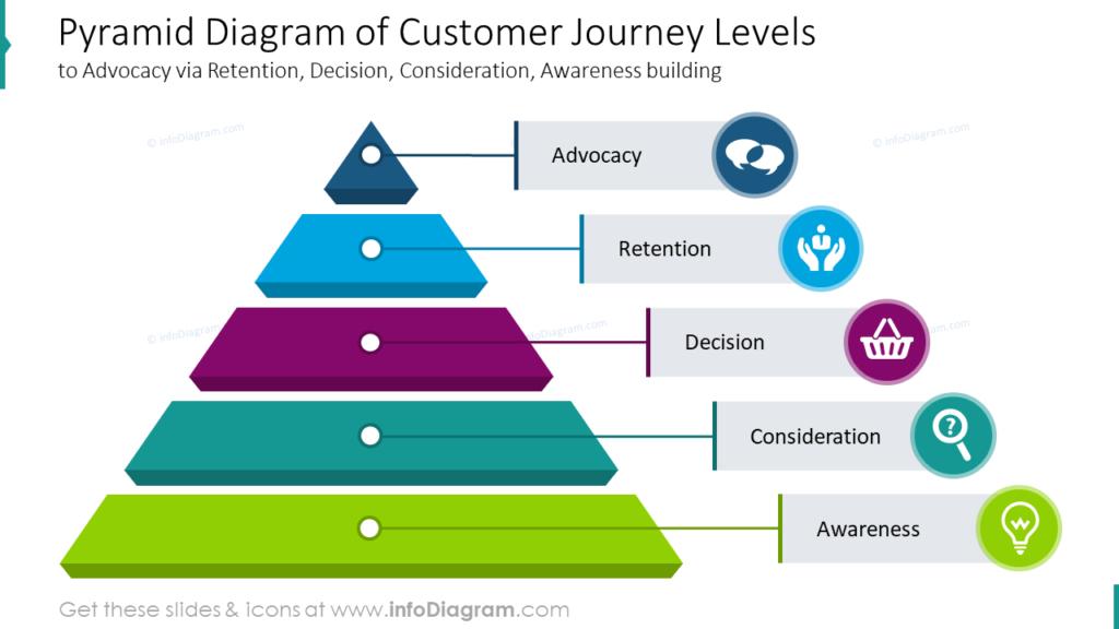 Pyramid Diagram of Customer Journey Levelsto Advocacy via Retention, Decision, Consideration, Awareness building