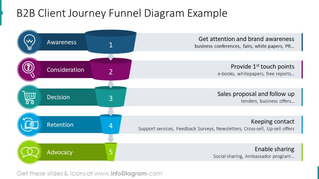 B2B Client Journey Funnel Diagram Example