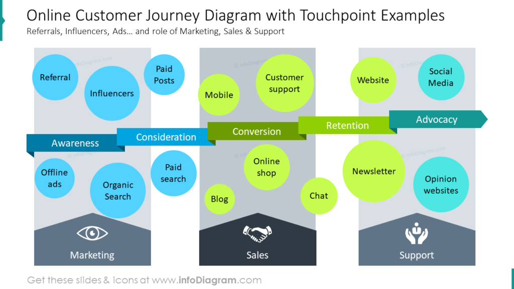 Online Customer Journey Diagram with Touchpoint Examples Referrals, Influencers, Ads… and role of Marketing, Sales & Support