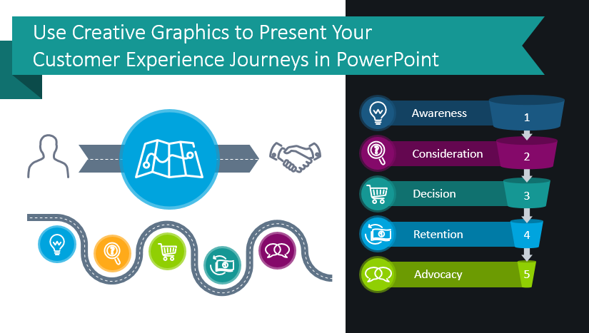 Use Creative Graphics to Present Your Customer Experience Journeys in PowerPoint