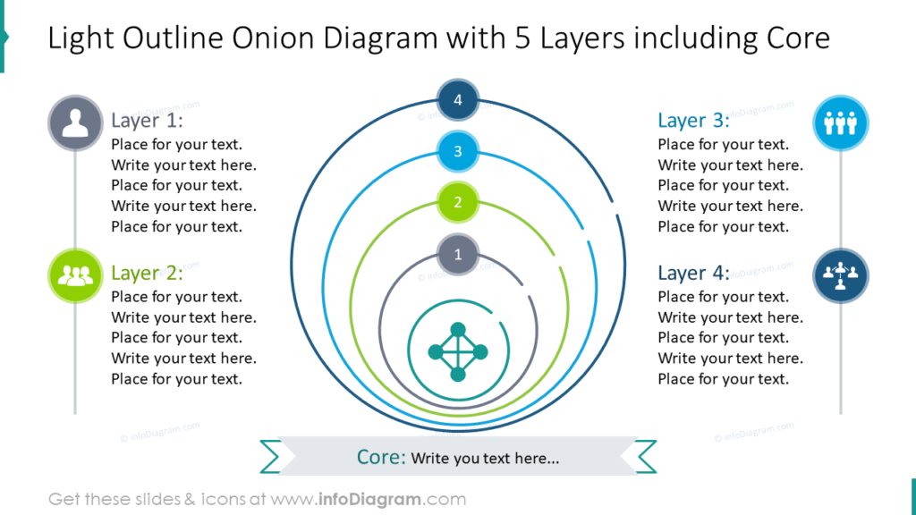 Light Outline Onion Diagram with 5 Layers including Core