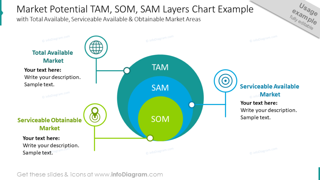 Onion Layer Diagram Market Potential TAM, SOM, SAM Layers Chart Example